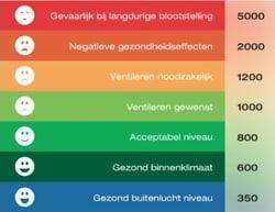 Binnenklimaat onderzoek in Friesland