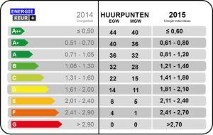 Energielabel verhuur en energie Index bij verhuur bepalen de hoogte van de huurprijs